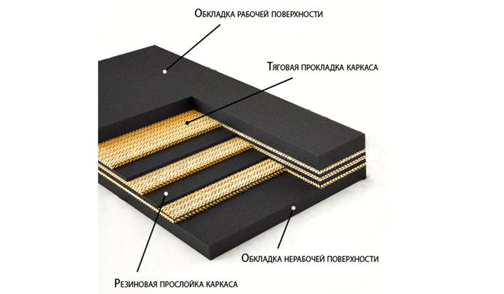 Конструкция конвейерных лент